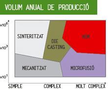 Volum anual de producció