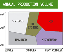 Annual Production Volume