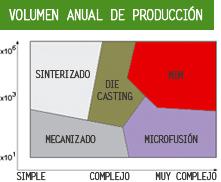 Volumen Anual de Producción