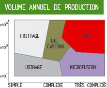 Volume annuel de production :